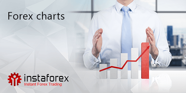Online Forex Charts