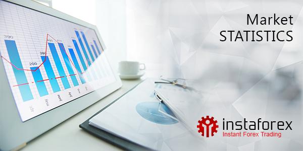 สถิติการซื้อขายของตลาด Forex ในโปรแกรม MetaTrader