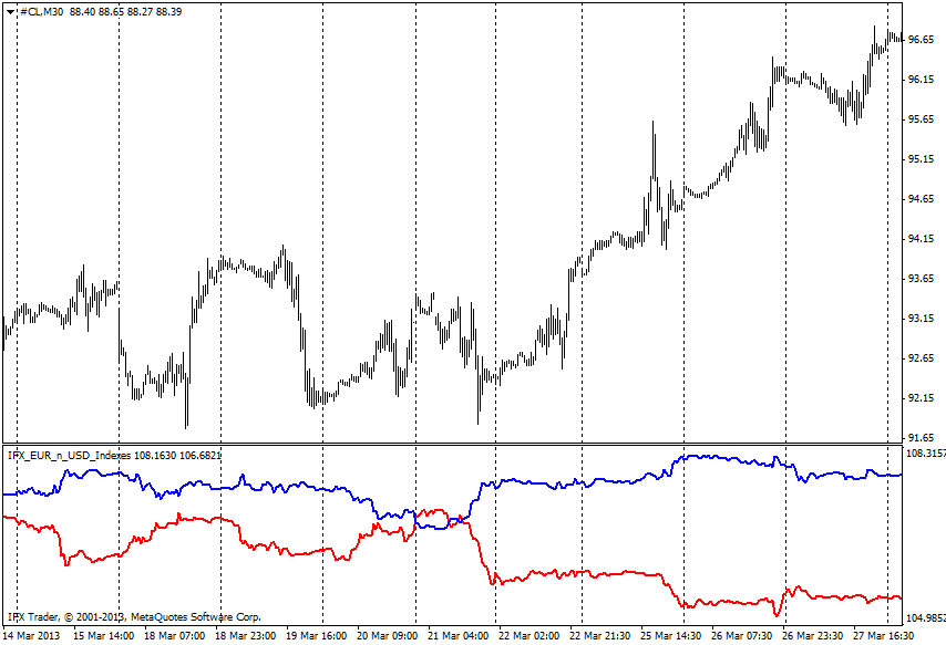 forex indicators: Indeks EUR_USD