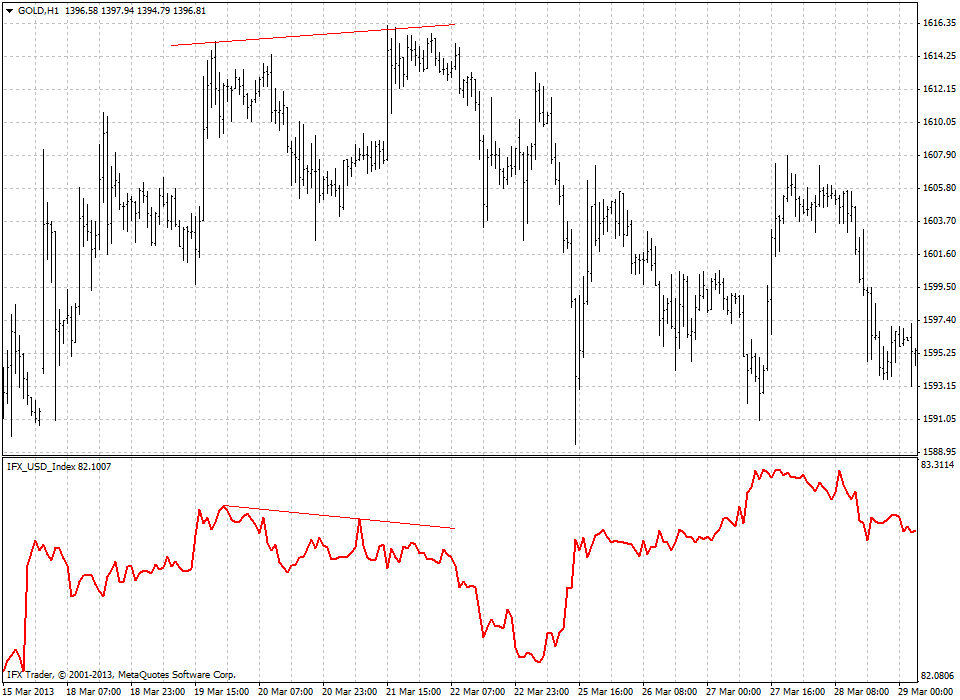 forex indicators: Indeks Dolar US