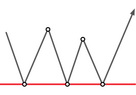 Triple Top and Triple Bottom patterns