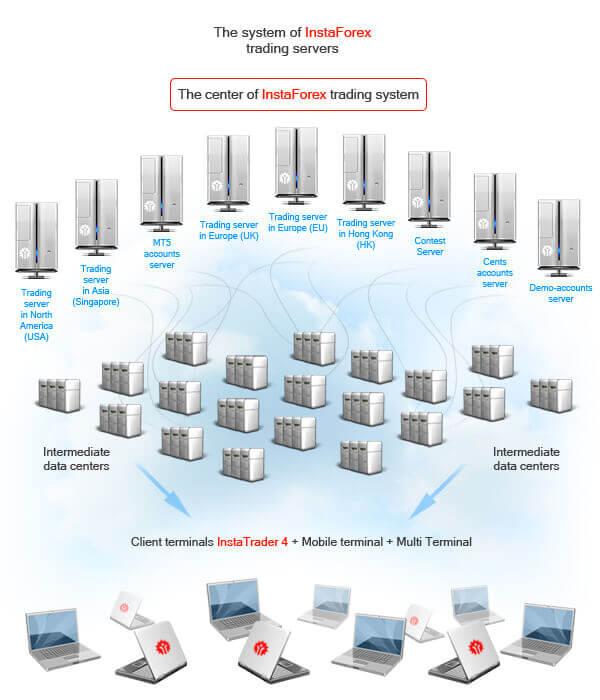 InstaForex system of servers